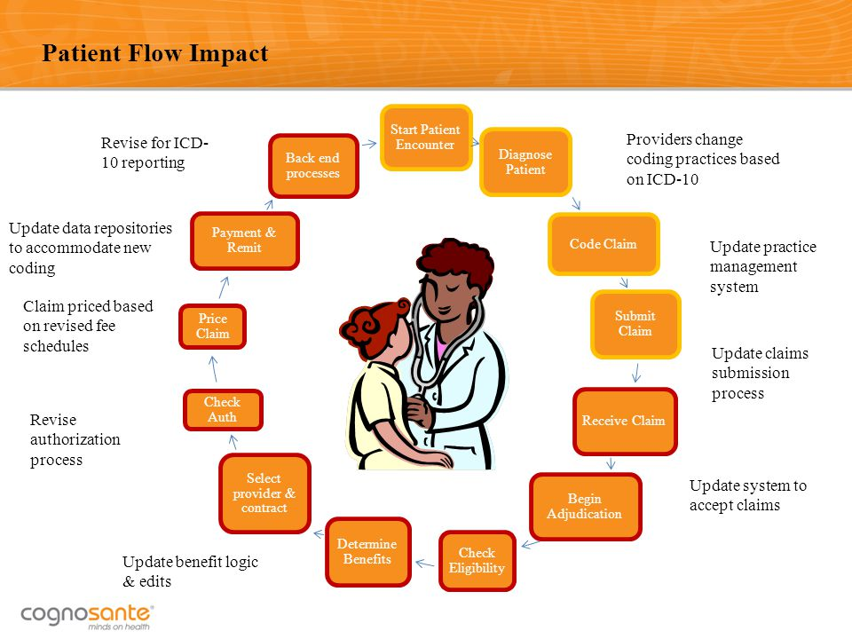 Patient Flow Impact Providers change coding practices based on ICD-10