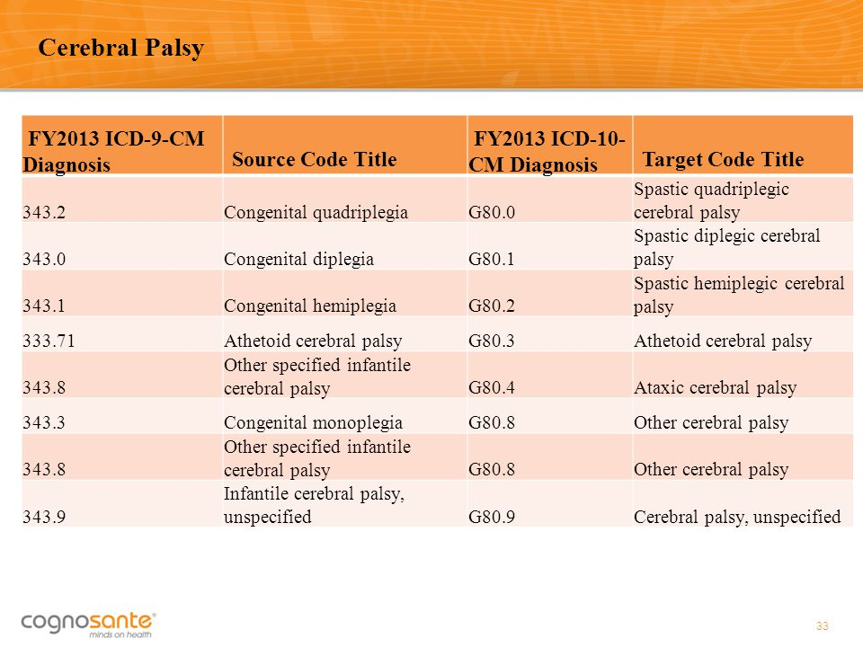 Cerebral Palsy FY2013 ICD-9-CM Diagnosis Source Code Title