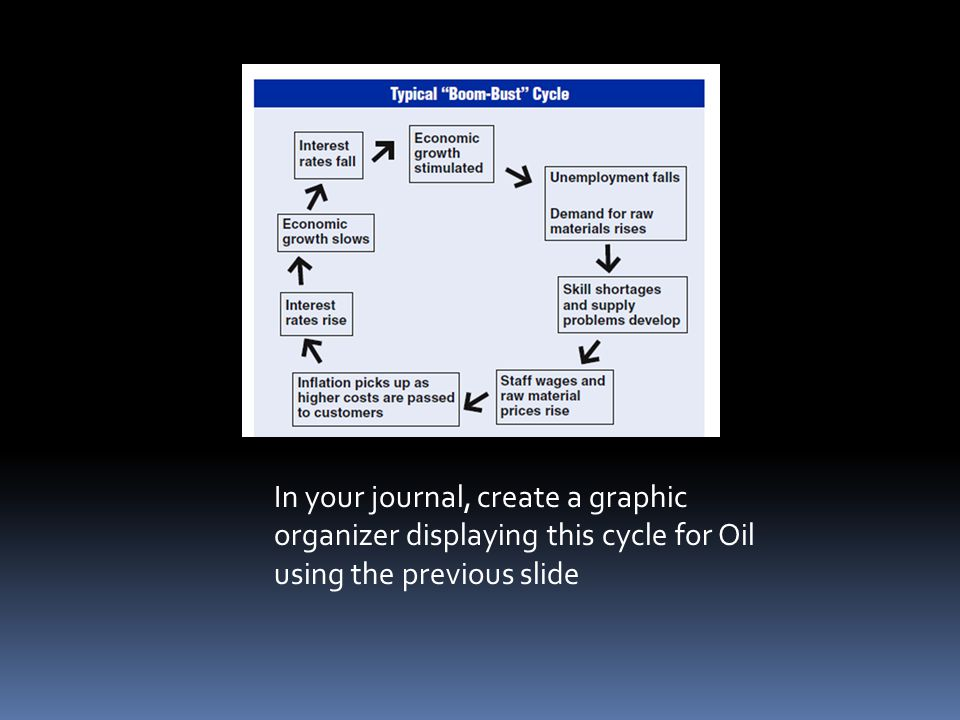 In your journal, create a graphic organizer displaying this cycle for Oil using the previous slide
