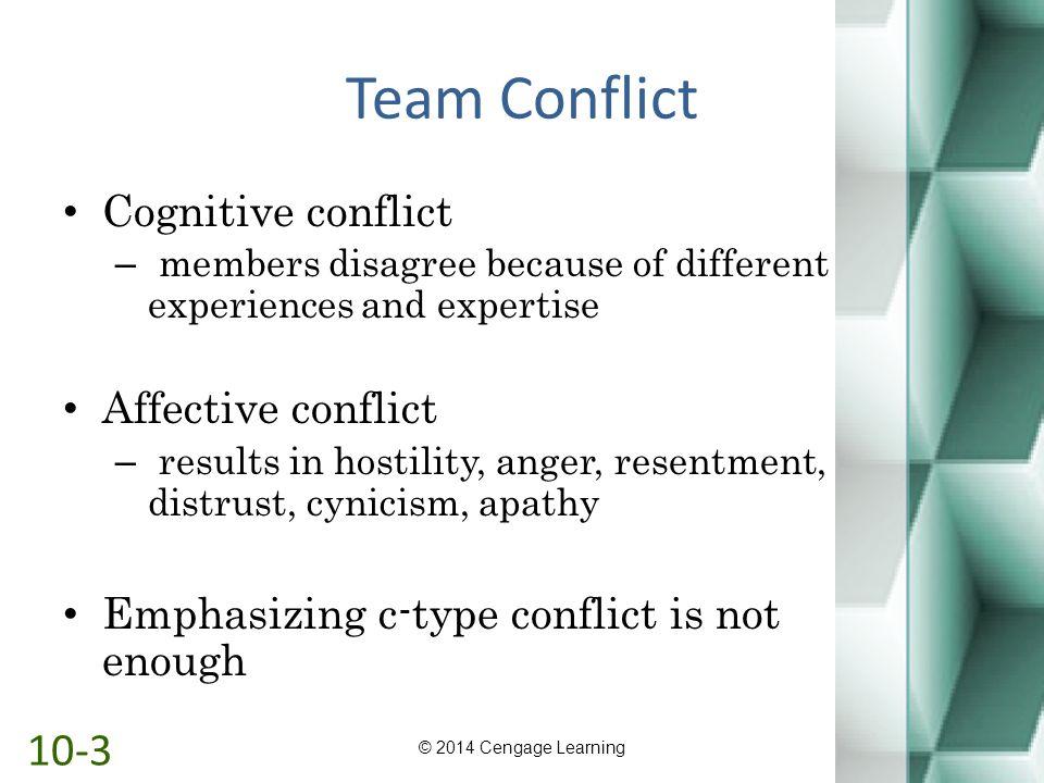 Team Conflict 10-3 Cognitive conflict Affective conflict