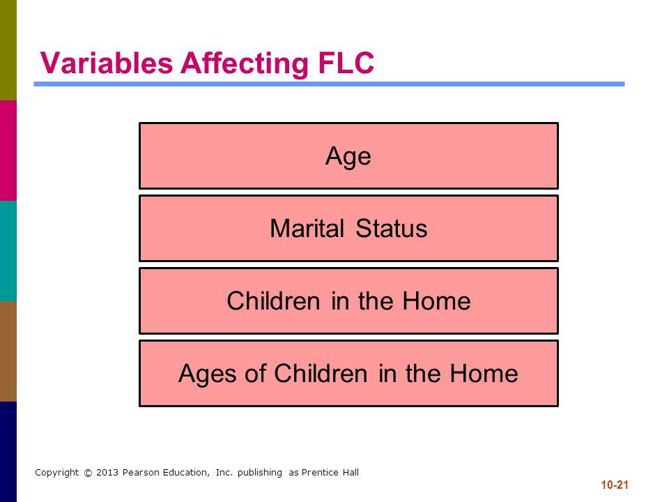 Variables Affecting FLC