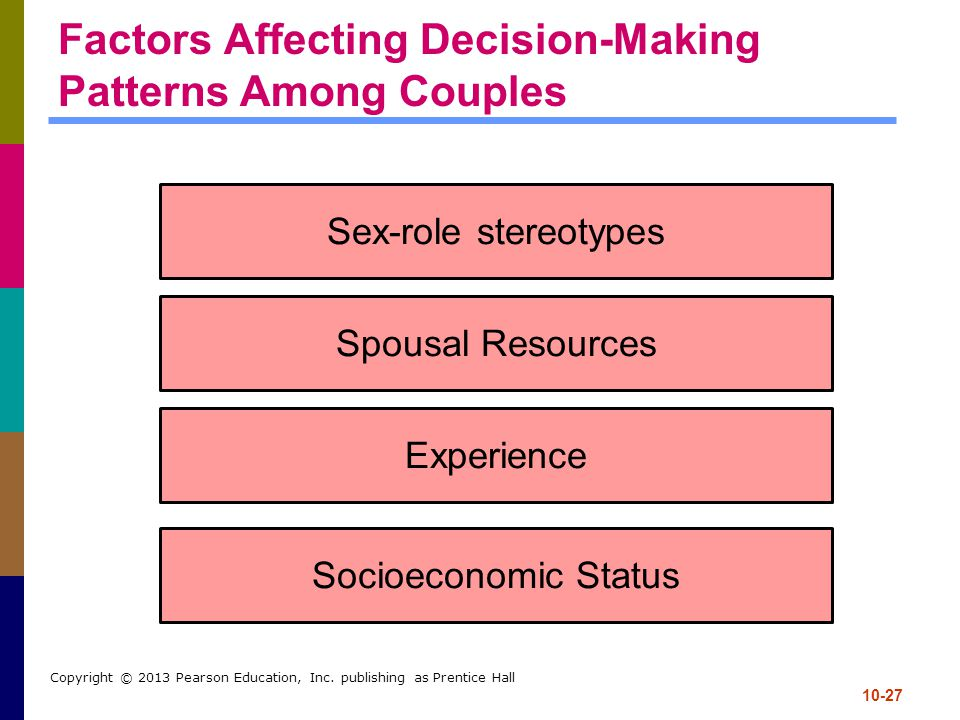 Factors Affecting Decision-Making Patterns Among Couples