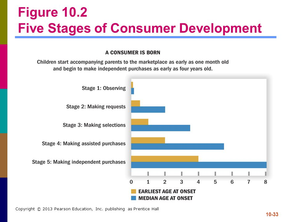 Figure 10.2 Five Stages of Consumer Development