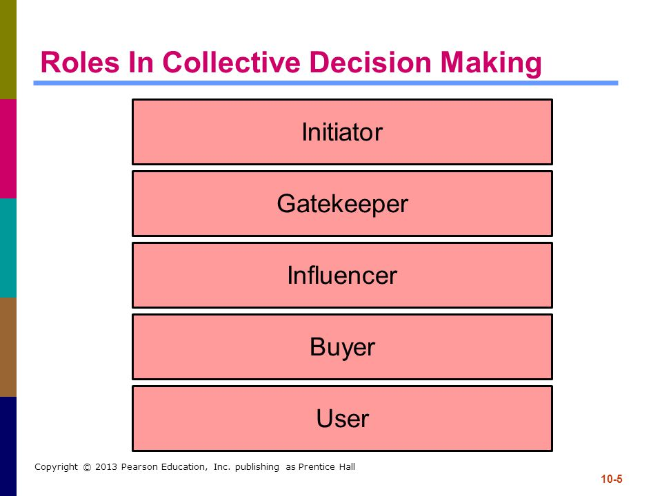 Roles In Collective Decision Making