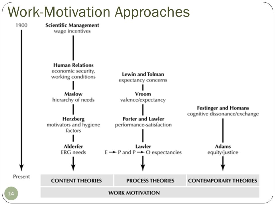 Work-Motivation Approaches