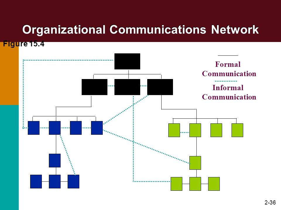 Organizational Communications Network