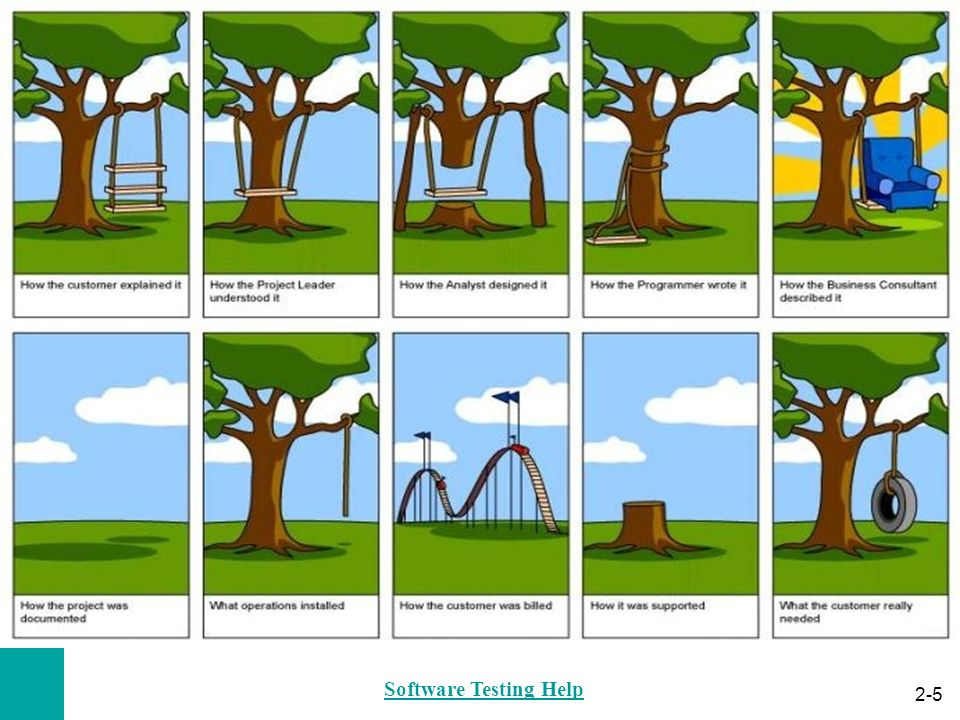 Software Testing Help
