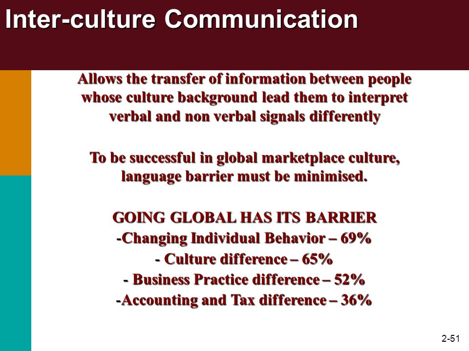 Inter-culture Communication