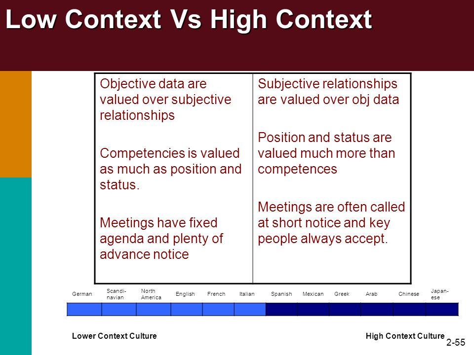 Low Context Vs High Context