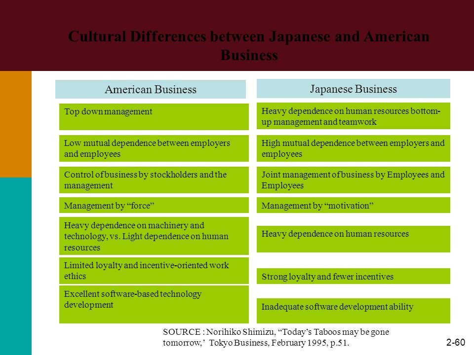 Cultural Differences between Japanese and American Business
