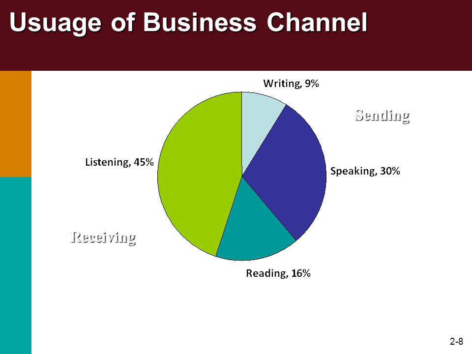 Usuage of Business Channel