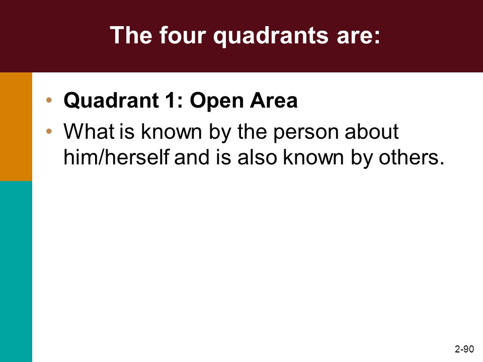 The four quadrants are: