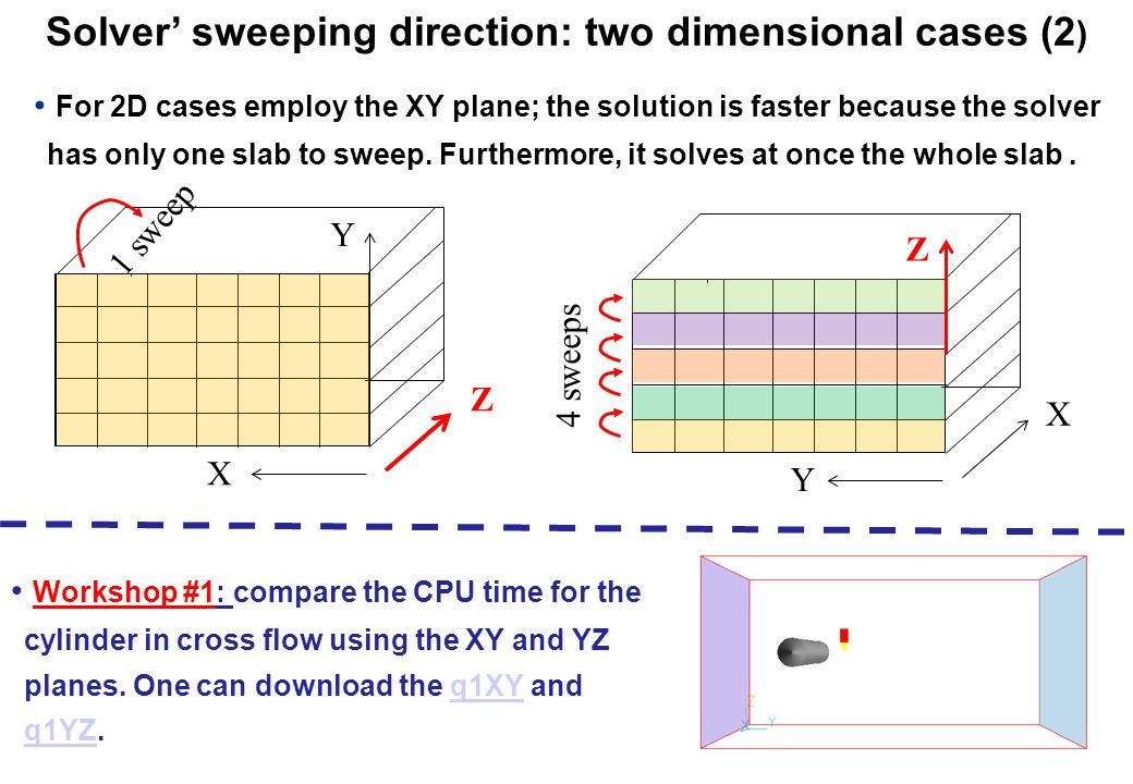 Solver' sweeping direction: two dimensional cases (2)