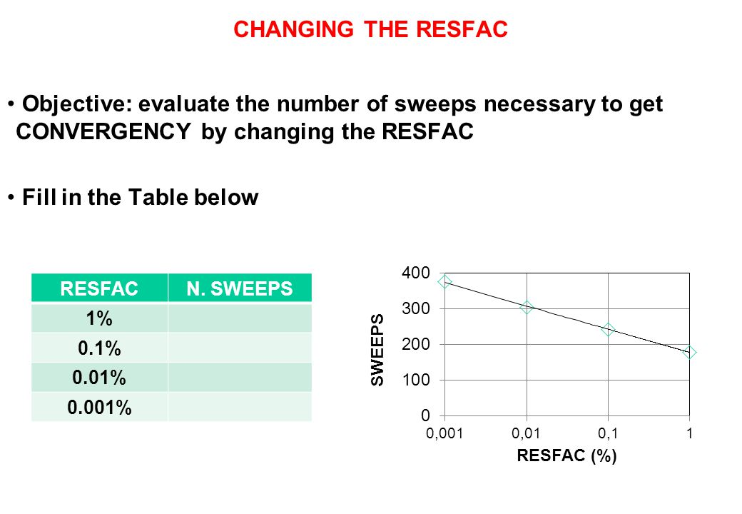 CHANGING THE RESFAC Objective: evaluate the number of sweeps necessary to get CONVERGENCY by changing the RESFAC.