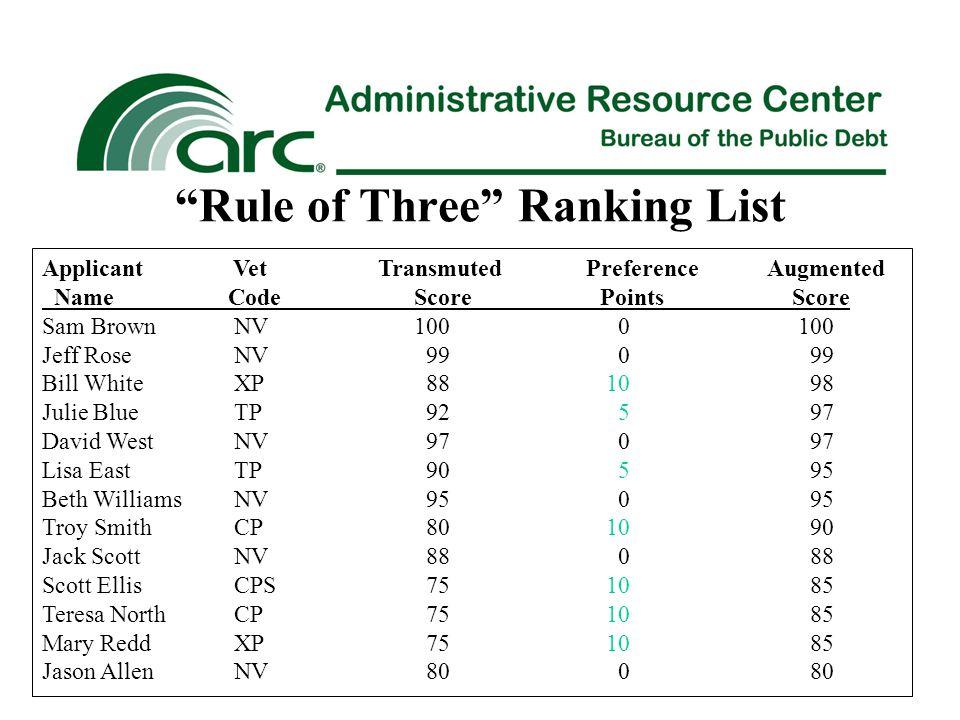 Rule of Three Ranking List