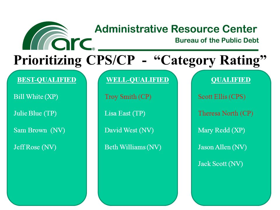 Prioritizing CPS/CP - Category Rating