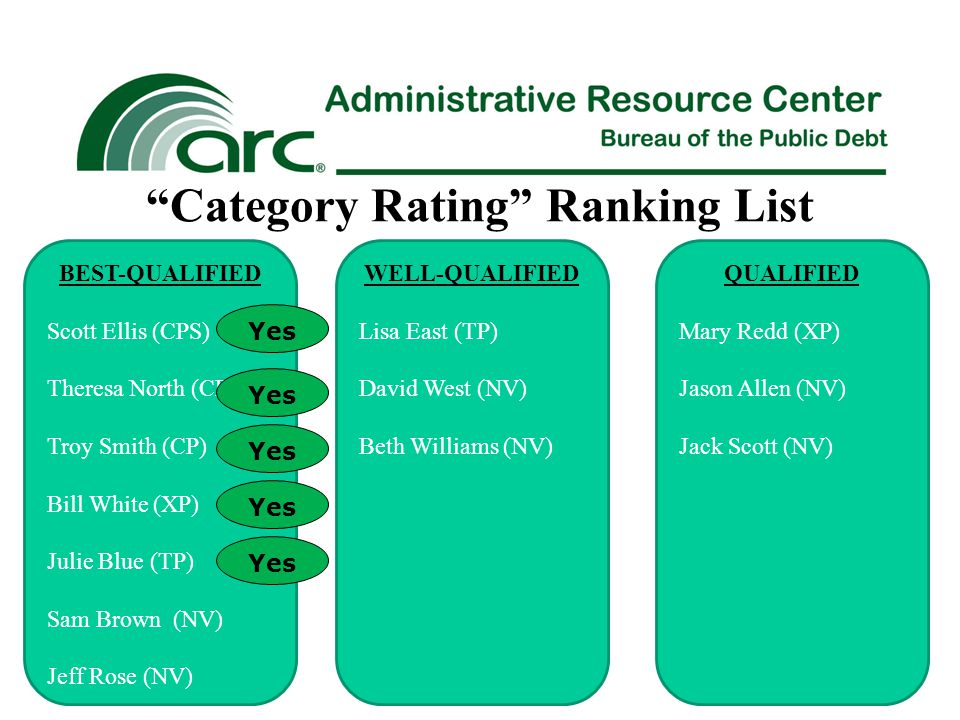 Category Rating Ranking List