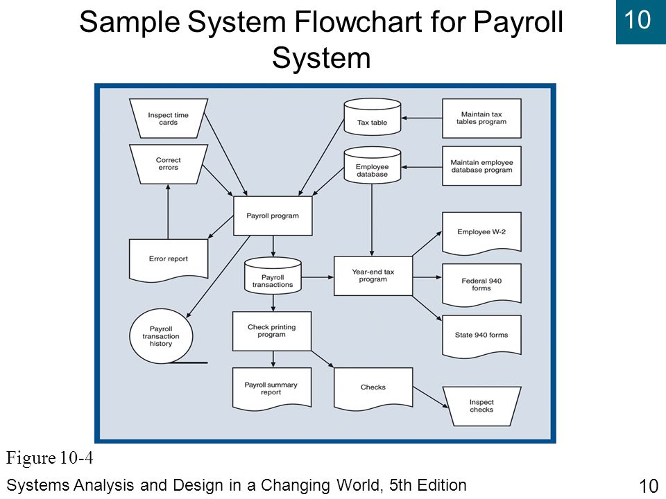 Sample System Flowchart for Payroll System