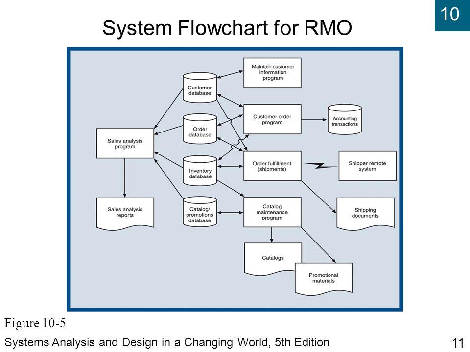 sales system documentation Quality management system policy manual documentation level: i sales, engineering quality management system.