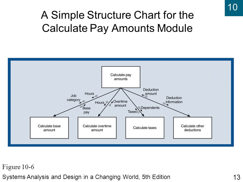 A Simple Structure Chart for the Calculate Pay Amounts Module