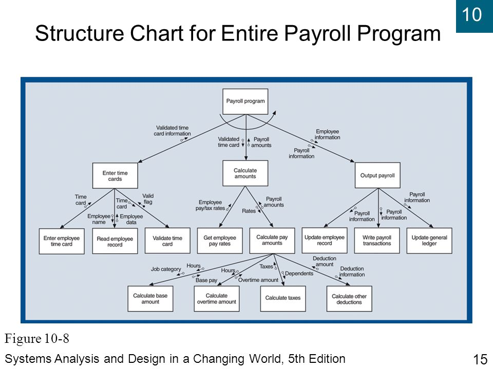 Structure Chart for Entire Payroll Program