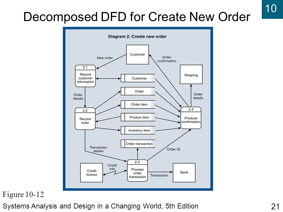 Decomposed DFD for Create New Order