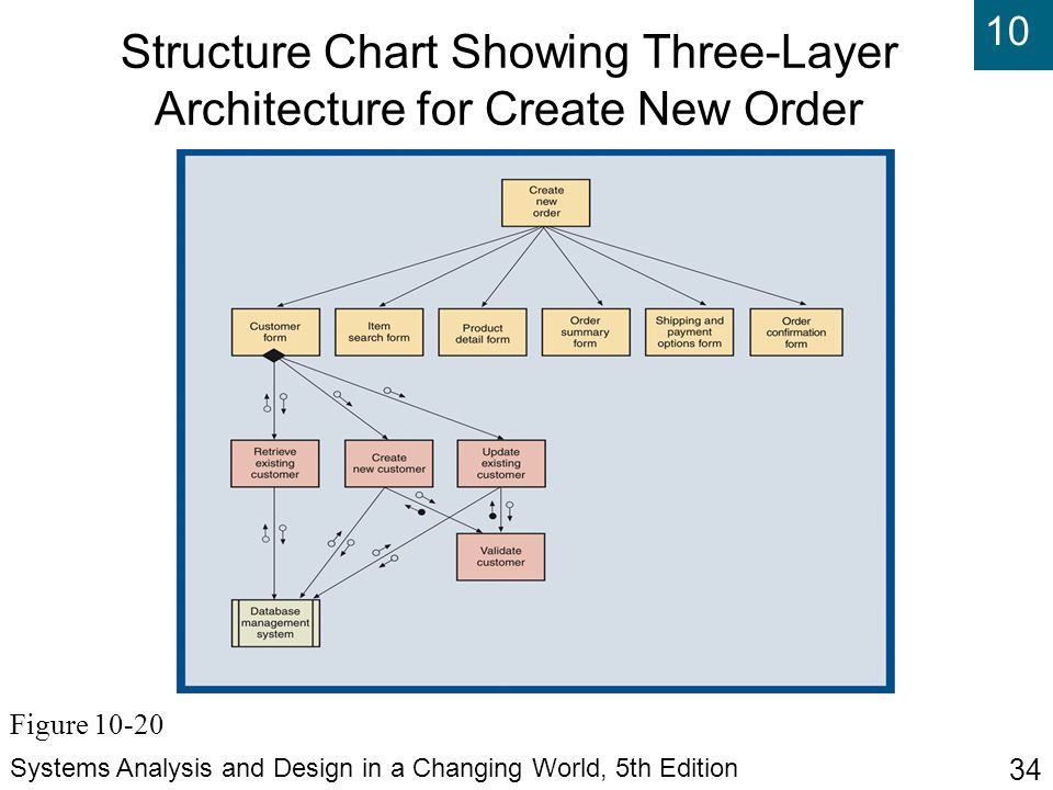 Structure Chart Showing Three-Layer Architecture for Create New Order