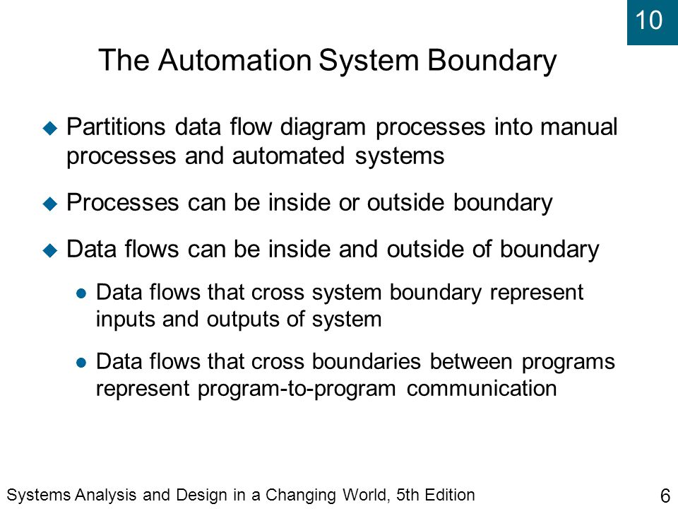The Automation System Boundary