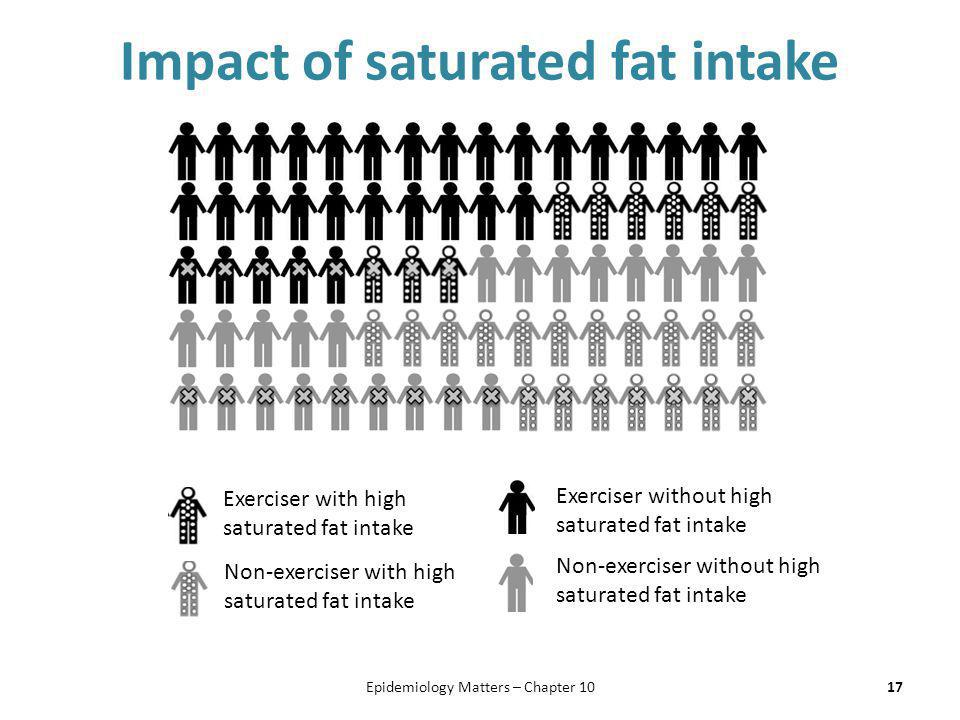 Impact of saturated fat intake