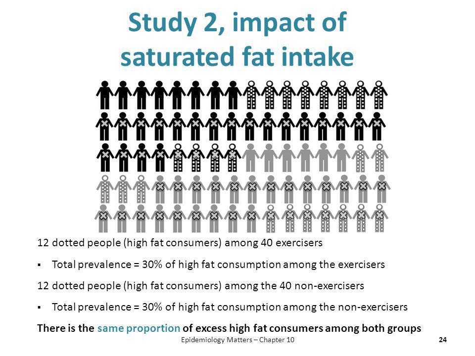 Study 2, impact of saturated fat intake