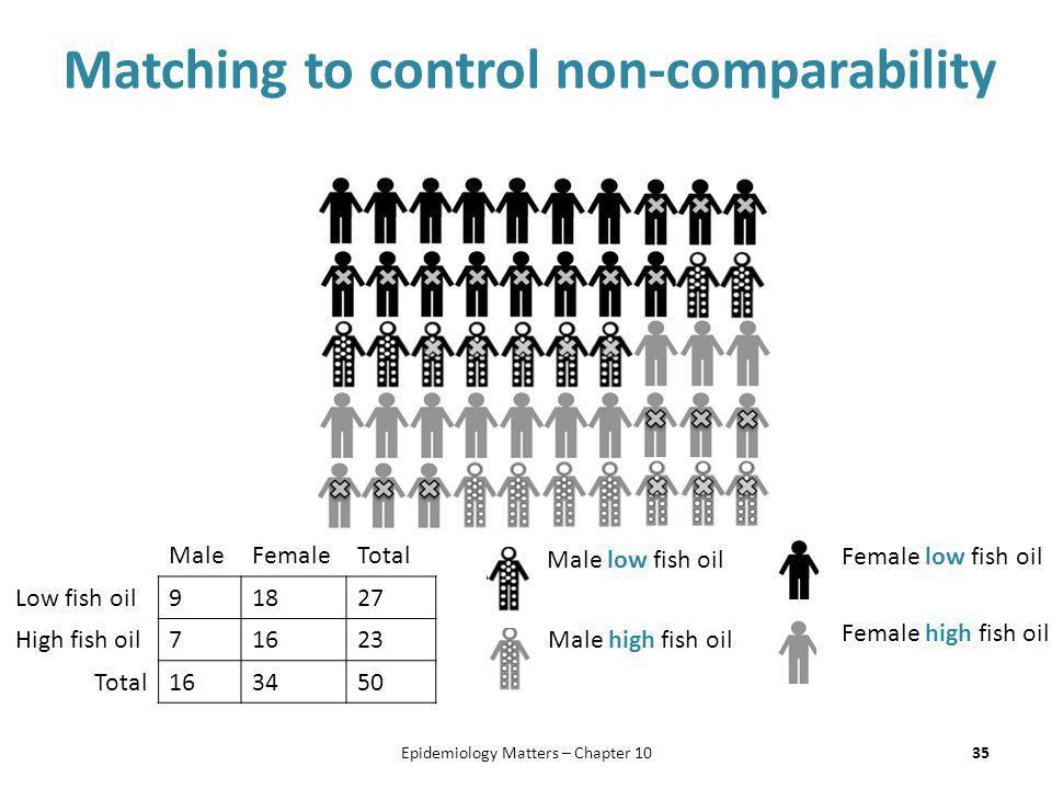 Matching to control non-comparability