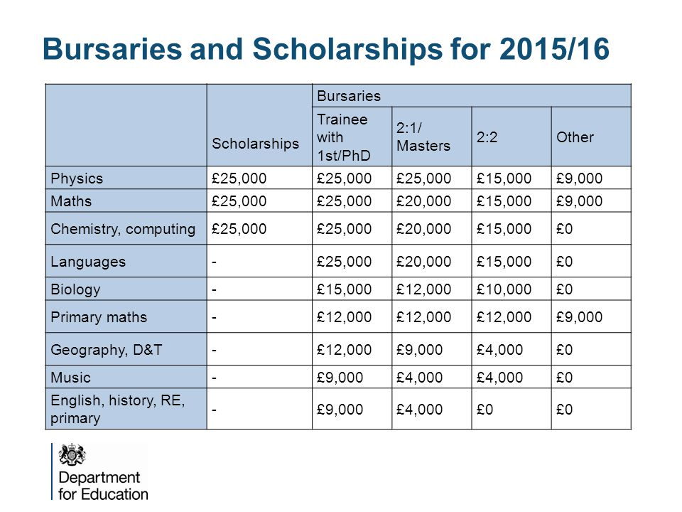 Bursaries and Scholarships for 2015/16