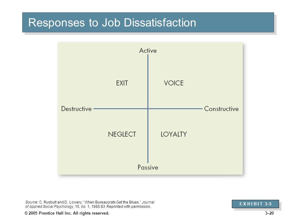 Responses to Job Dissatisfaction