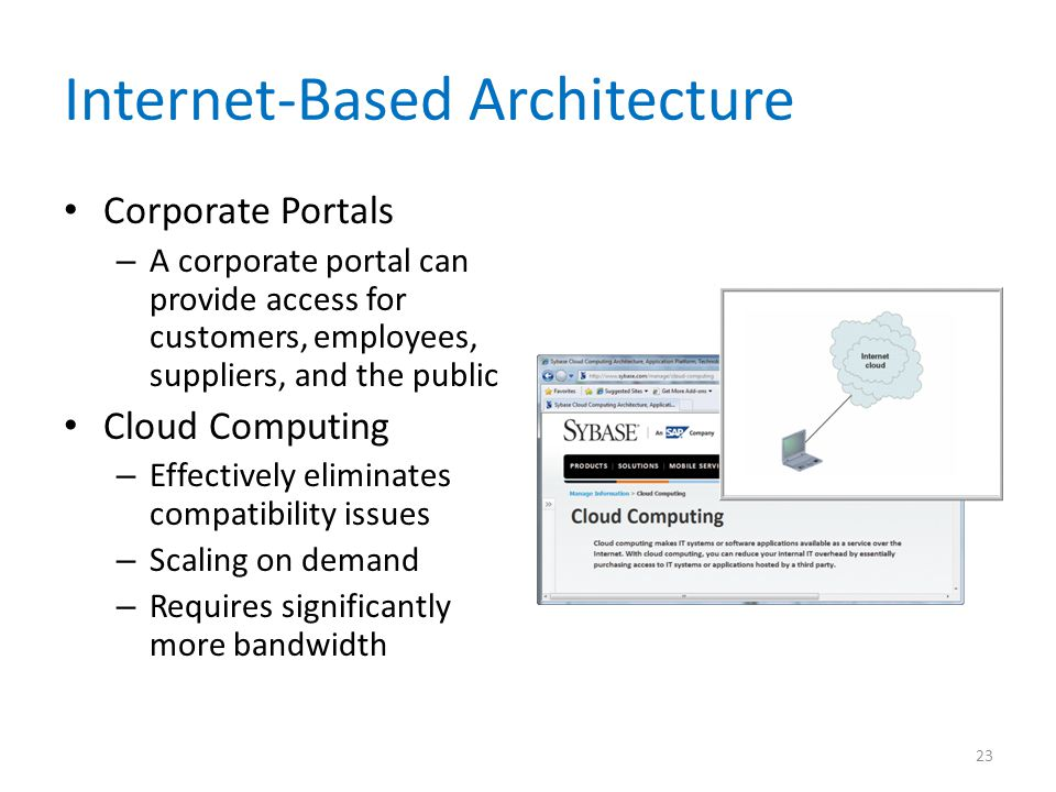Internet-Based Architecture