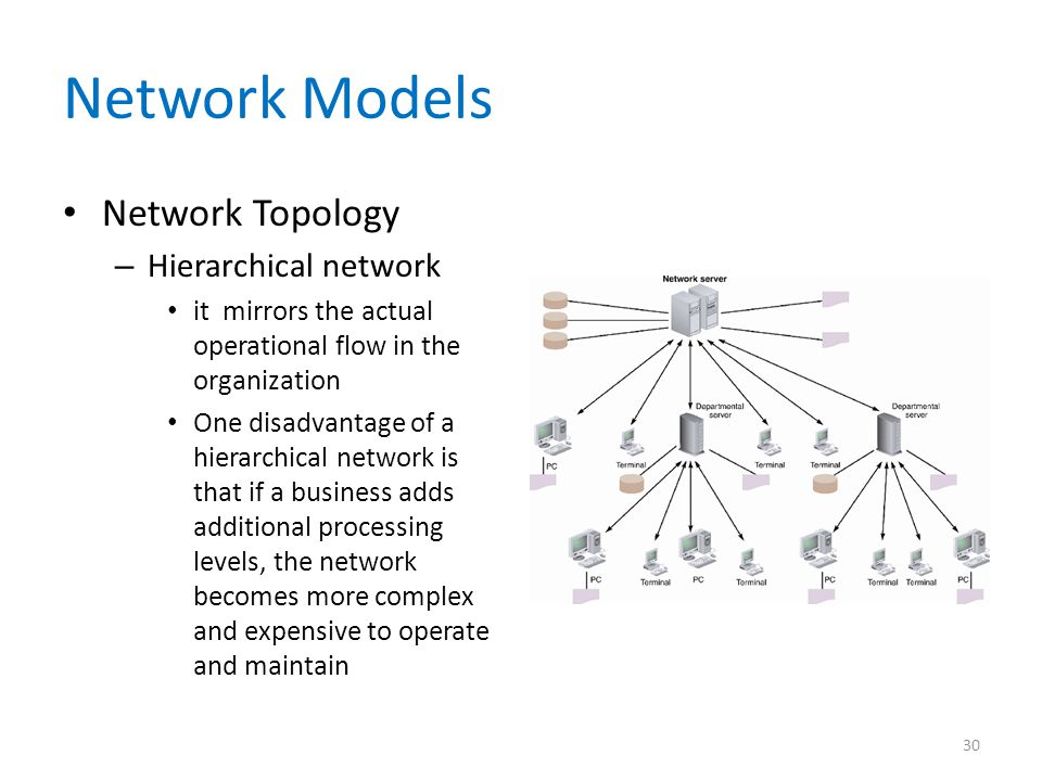CIS 532 Week 4 Assignment 2 Network Topology Design (2 Papers)