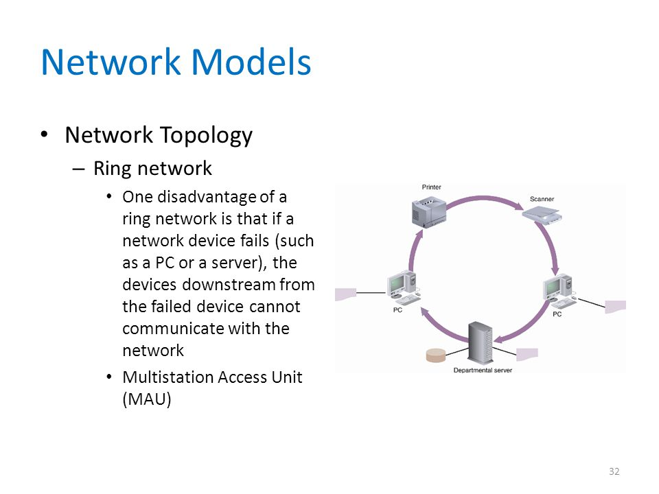 Network Models Network Topology Ring network