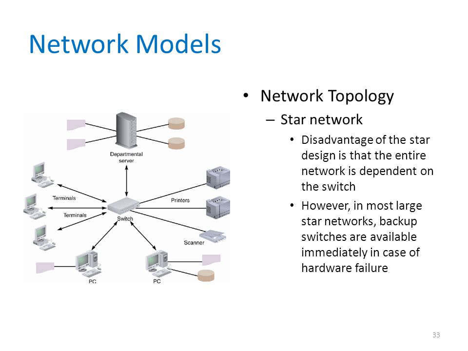 Network Models Network Topology Star network