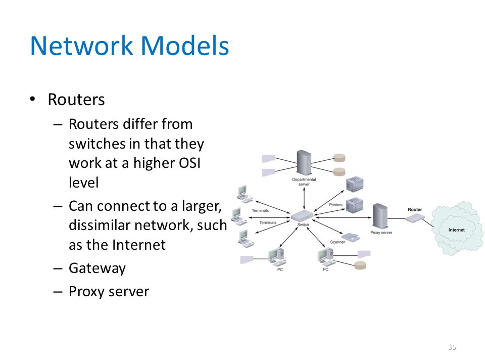 Network Models Routers