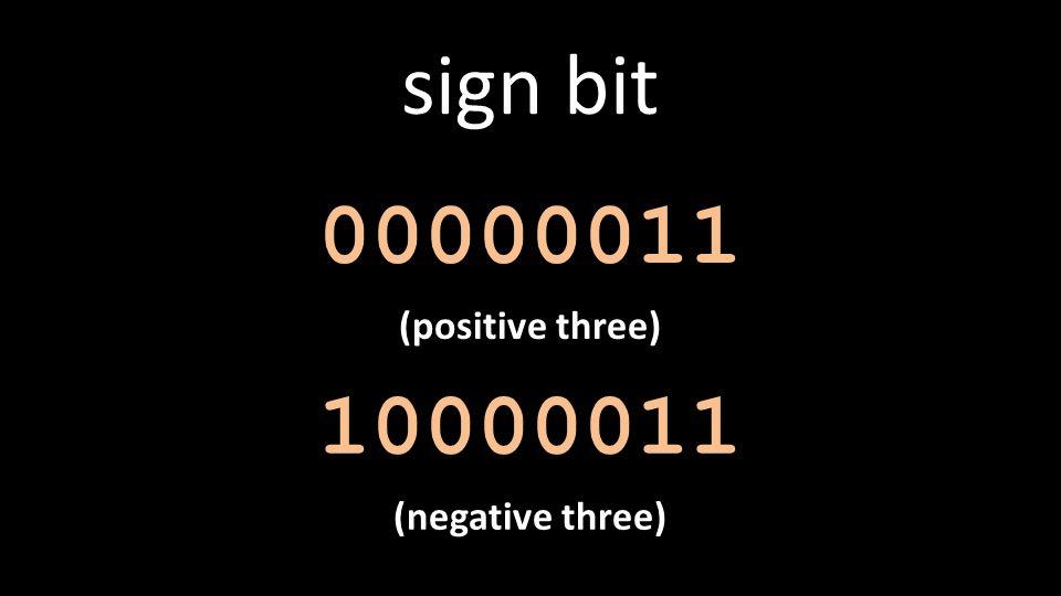 sign bit 00000011 (positive three) 10000011 (negative three)