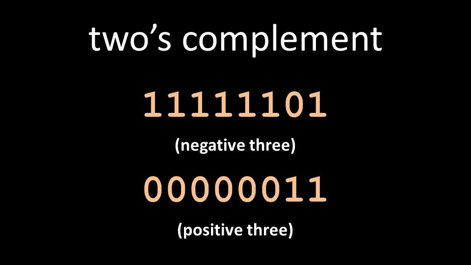 two's complement 11111101 (negative three) 00000011 (positive three)