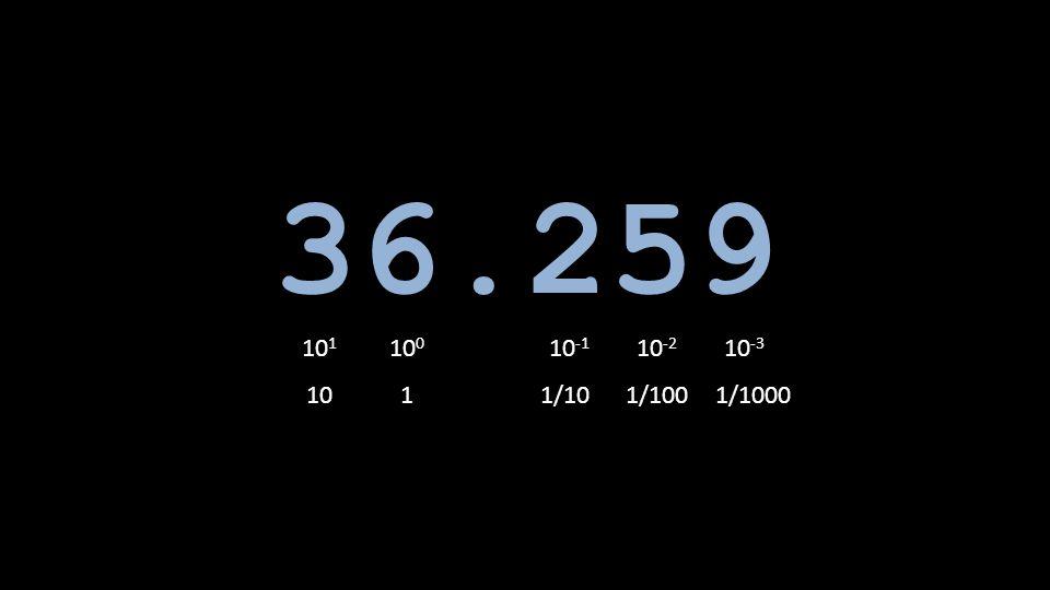 36.259 101 100 10-1 10-2 10-3 10 1 1/10 1/100 1/1000