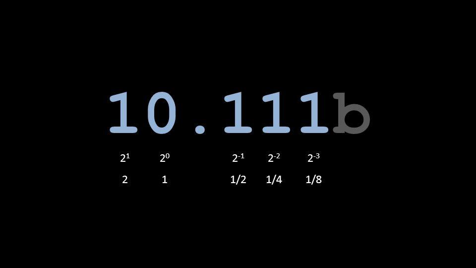 10.111b 21 20 2-1 2-2 2-3 2 1 1/2 1/4 1/8