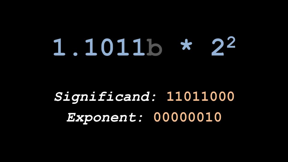 1.1011b * 22 Significand: 11011000 Exponent: 00000010