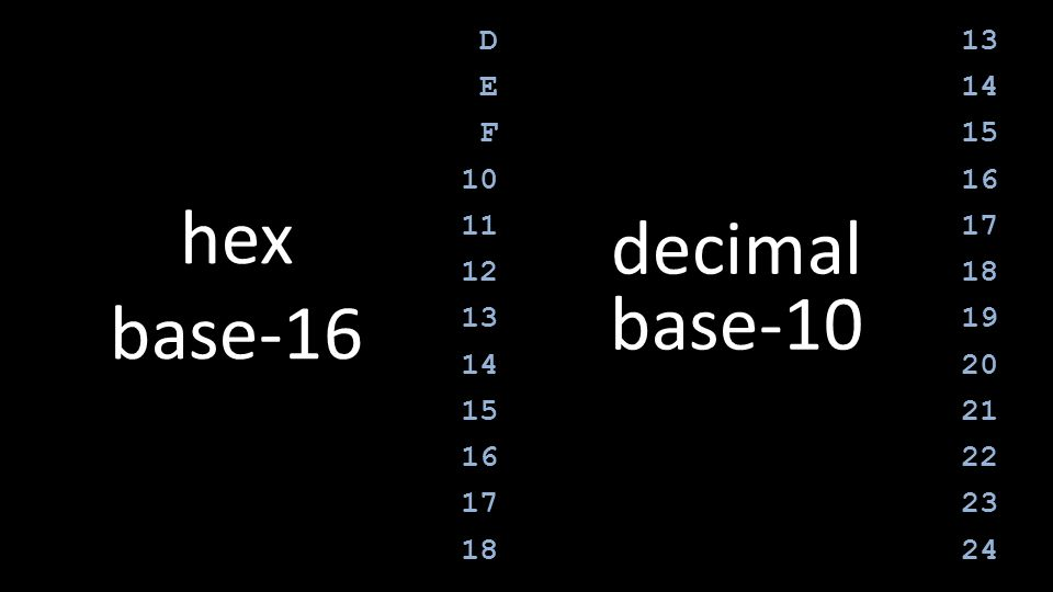 hex base-16 decimal base-10 D E F 10 11 12 13 14 15 16 17 18 13 14 15