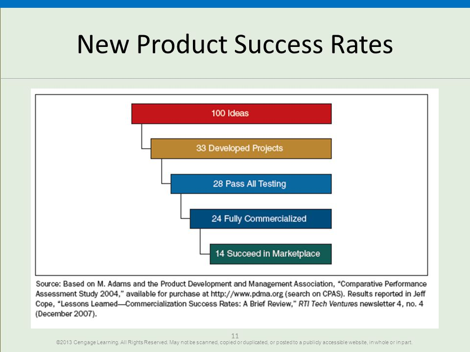 New Product Success Rates