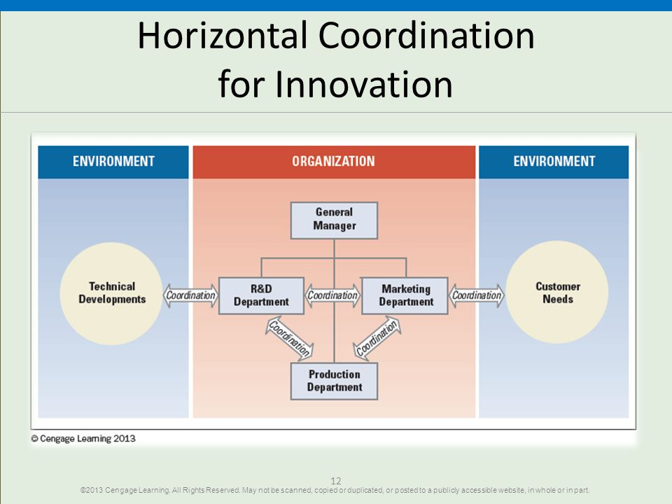 Horizontal Coordination for Innovation