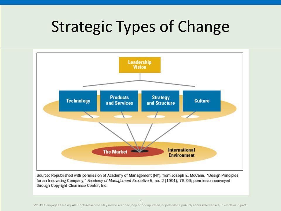 Strategic Types of Change