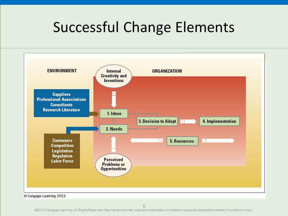 Successful Change Elements