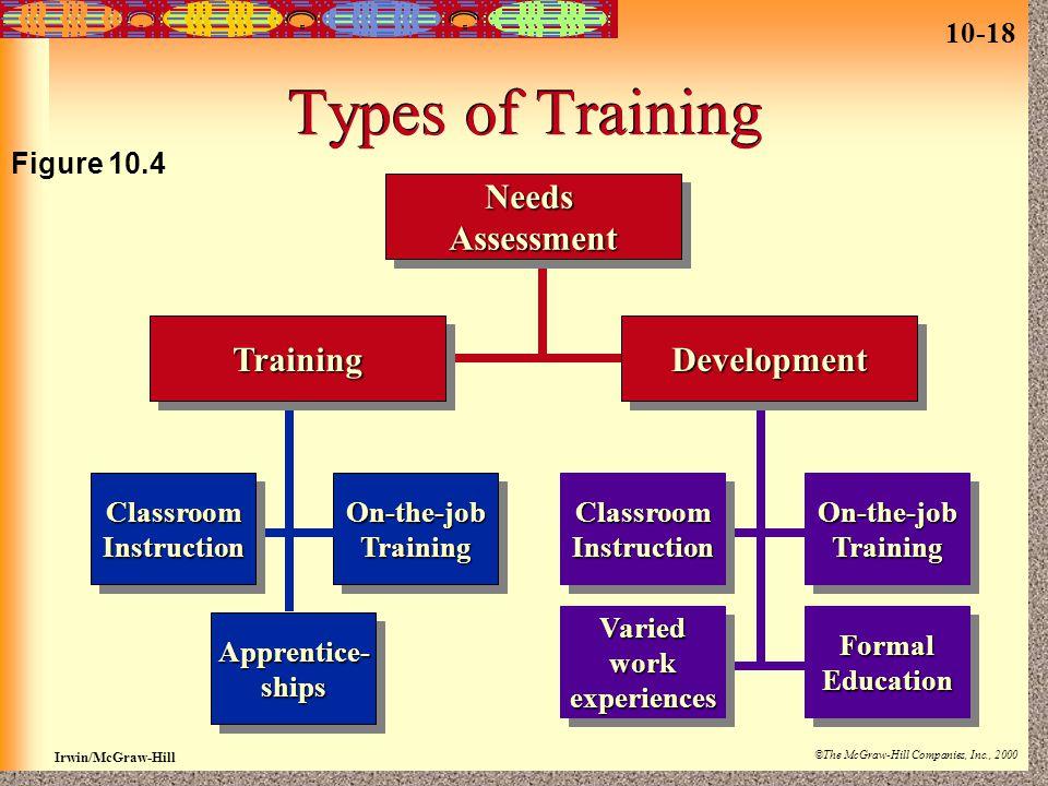 Types of Training Needs Assessment Training Development Figure 10.4