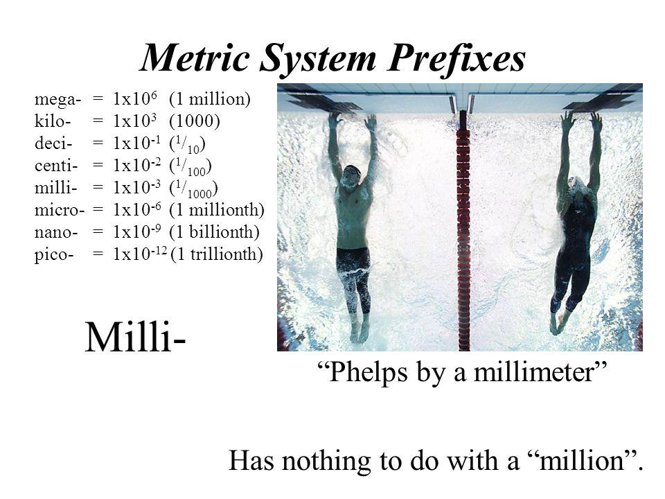 Milli- Metric System Prefixes Phelps by a millimeter